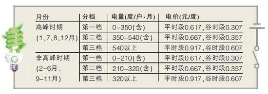 上海市阶梯电价_上海阶梯电价实施方案公布_上海地方站_新浪网