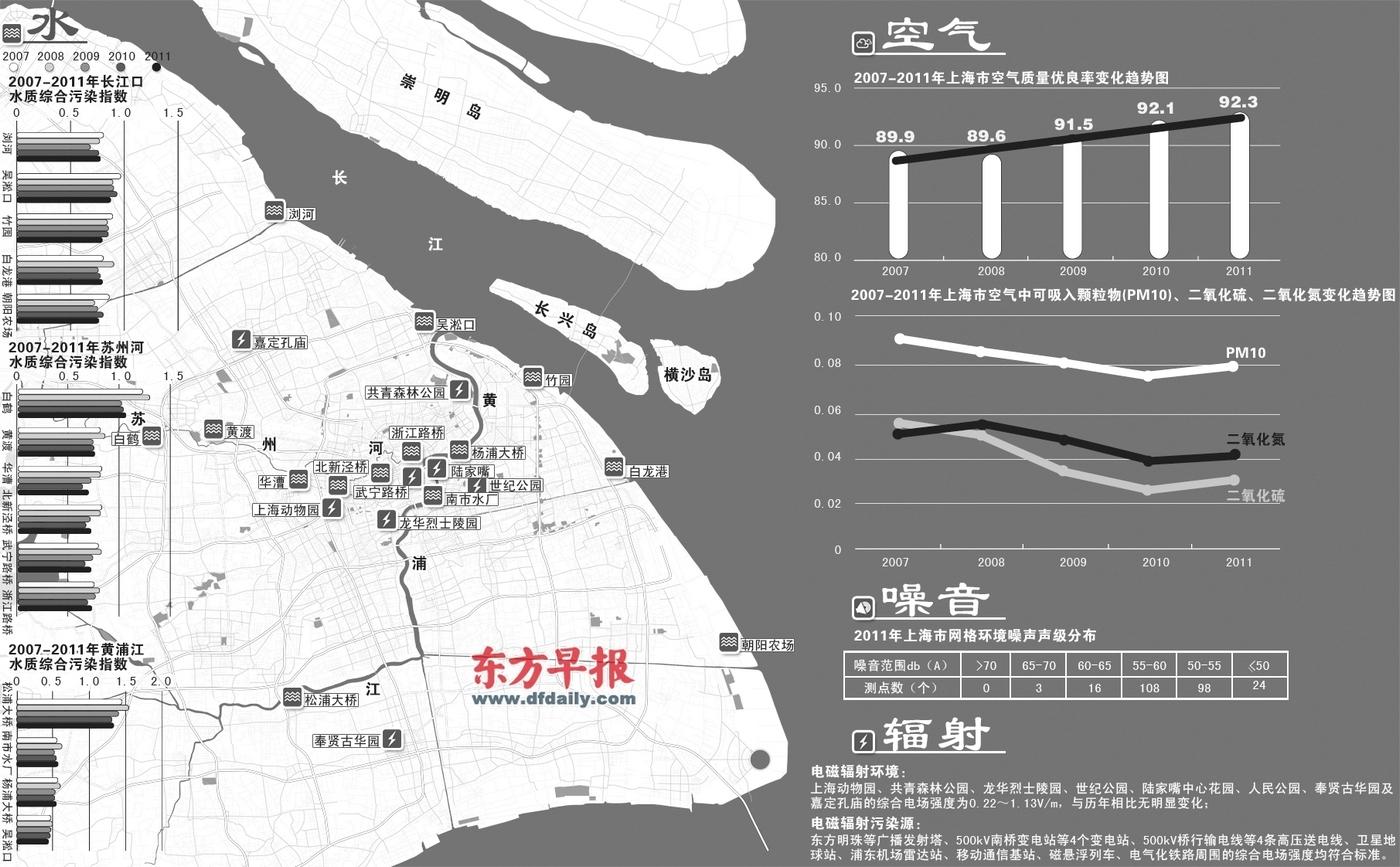 2012上海市环境公报_上海去年有337天空气优良 磁悬浮周围辐射达标_新浪上海_新浪网